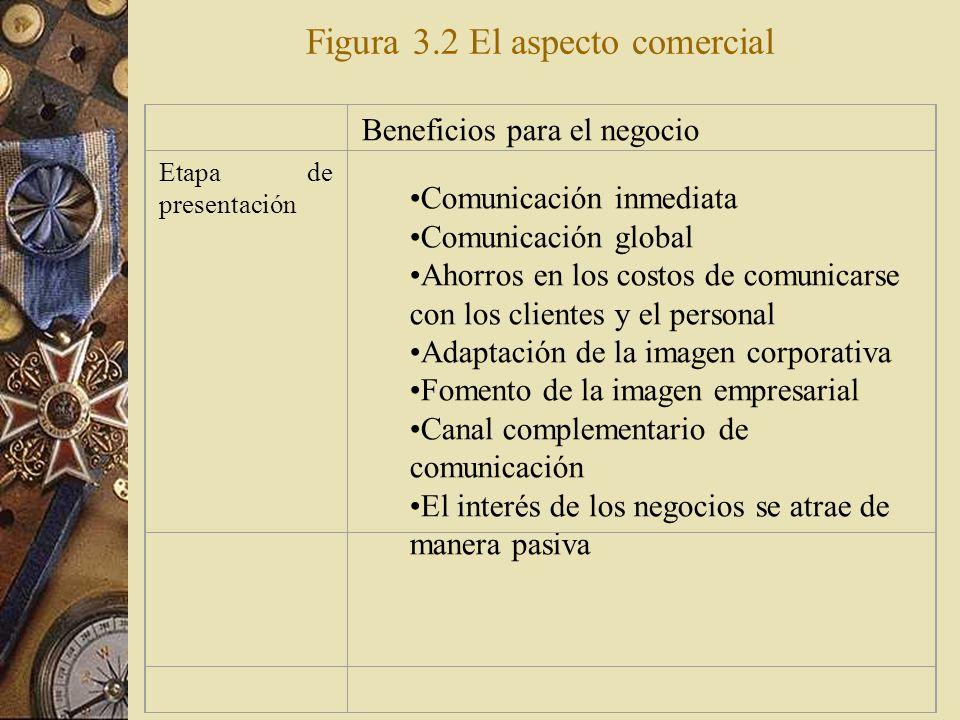Figura 3.2 El aspecto comercial