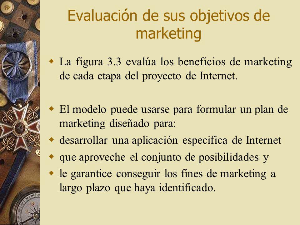 Evaluación de sus objetivos de marketing