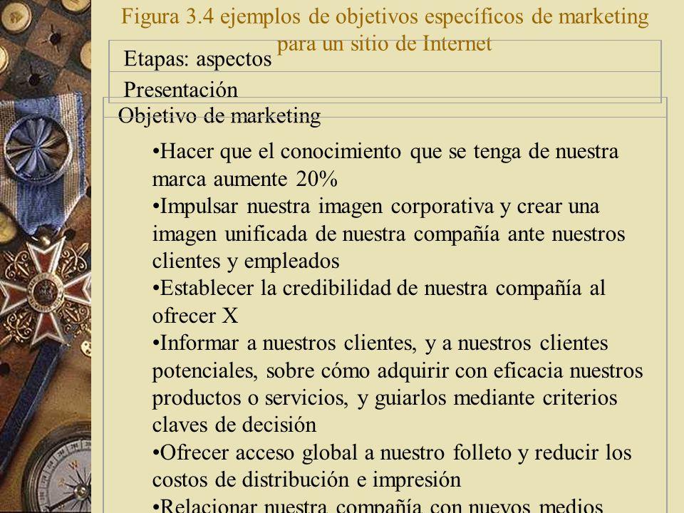 Figura 3.4 ejemplos de objetivos específicos de marketing para un sitio de Internet
