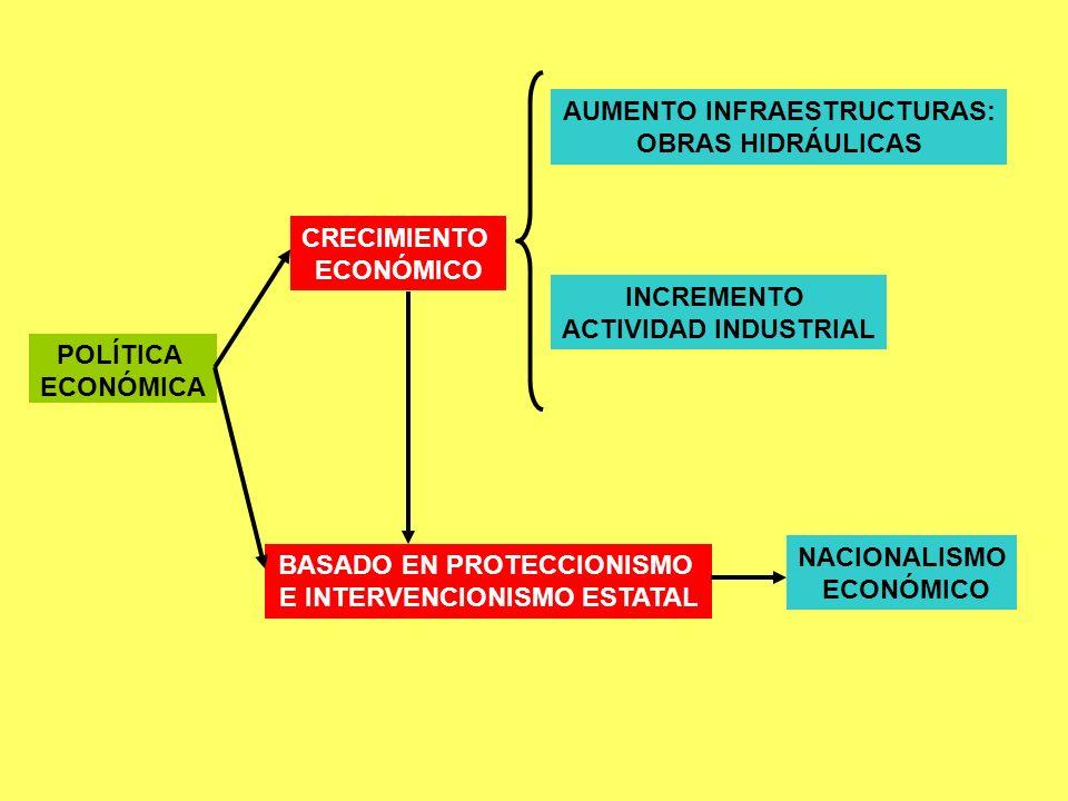 AUMENTO INFRAESTRUCTURAS: OBRAS HIDRÁULICAS