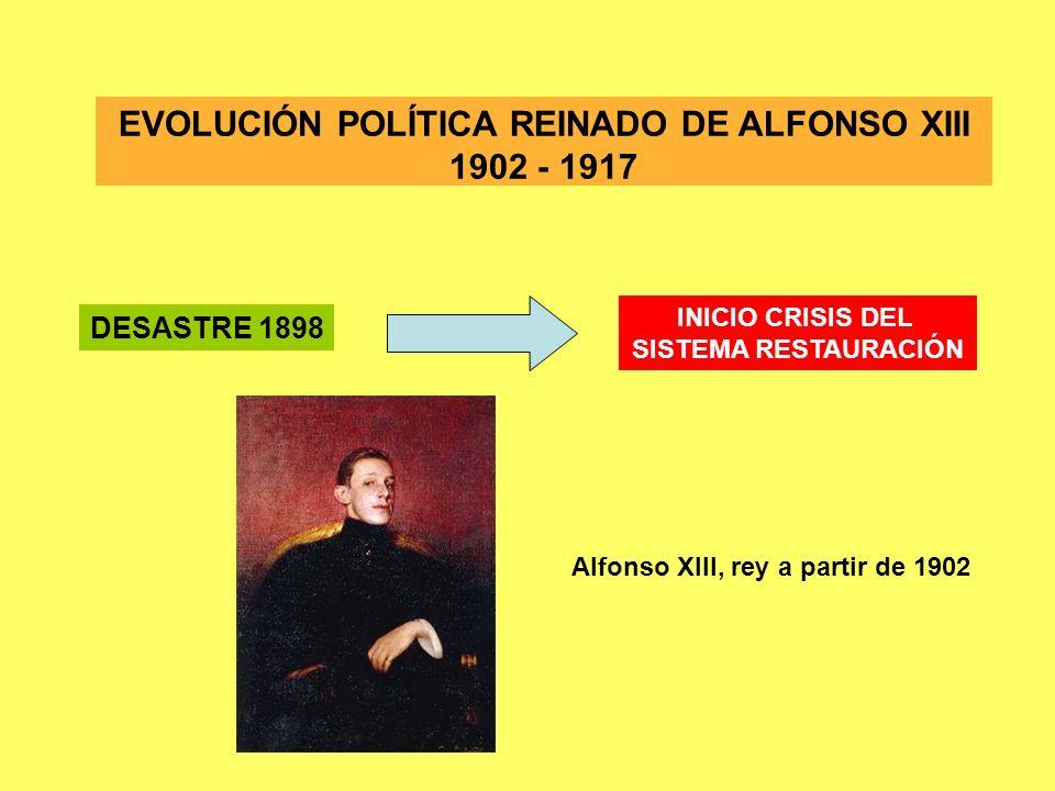 EVOLUCIÓN POLÍTICA REINADO DE ALFONSO XIII