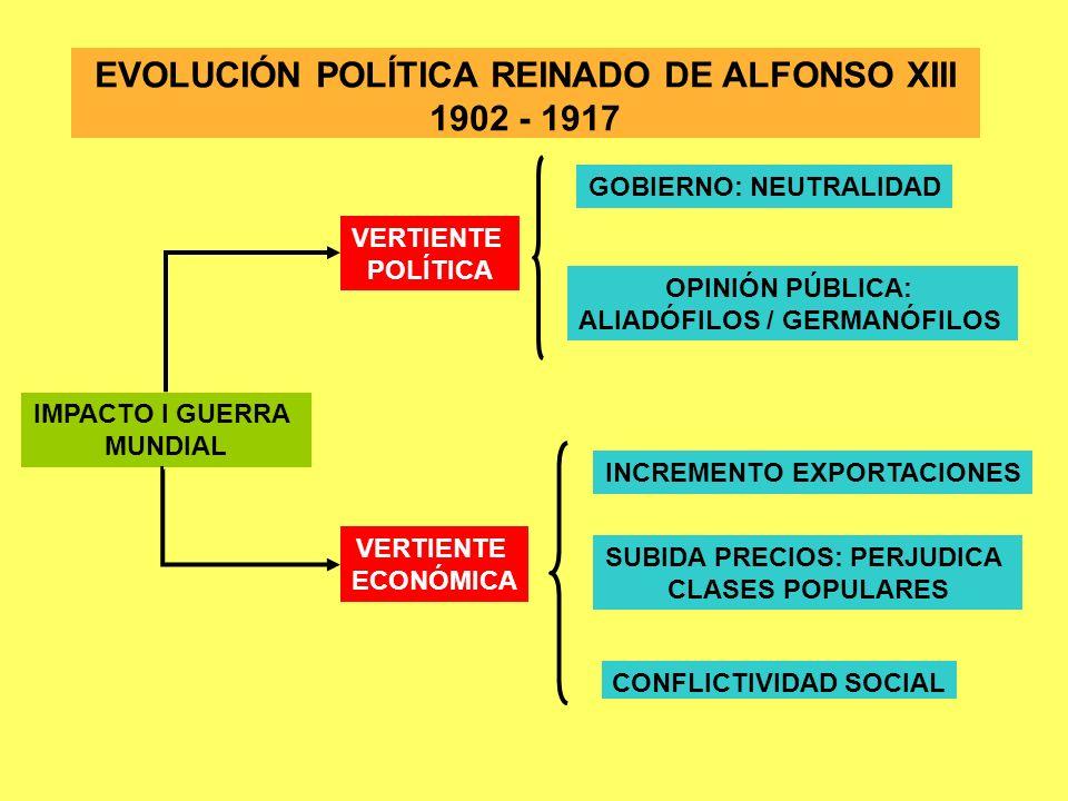 EVOLUCIÓN POLÍTICA REINADO DE ALFONSO XIII 1902 - 1917