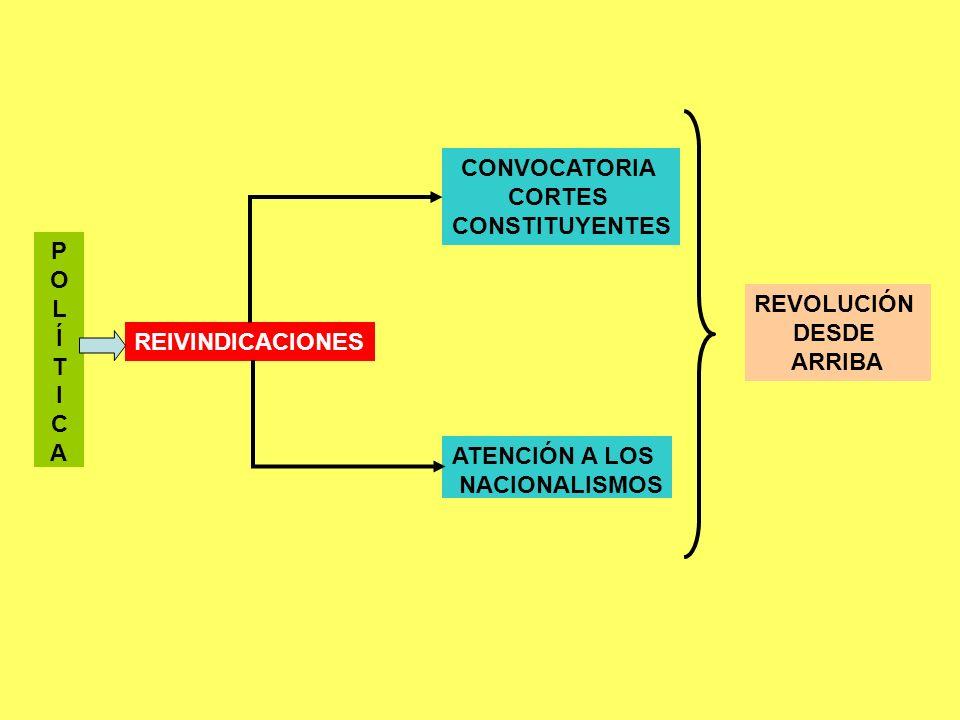 CONVOCATORIA CORTES. CONSTITUYENTES. P. O. L. Í. T. I. C. A. REVOLUCIÓN. DESDE. ARRIBA.