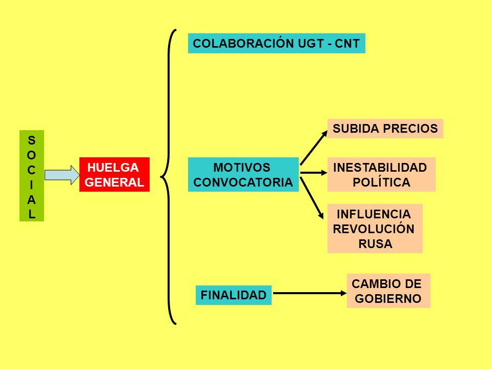 COLABORACIÓN UGT - CNT SUBIDA PRECIOS. S. O. C. I. A. L. HUELGA. GENERAL. MOTIVOS. CONVOCATORIA.