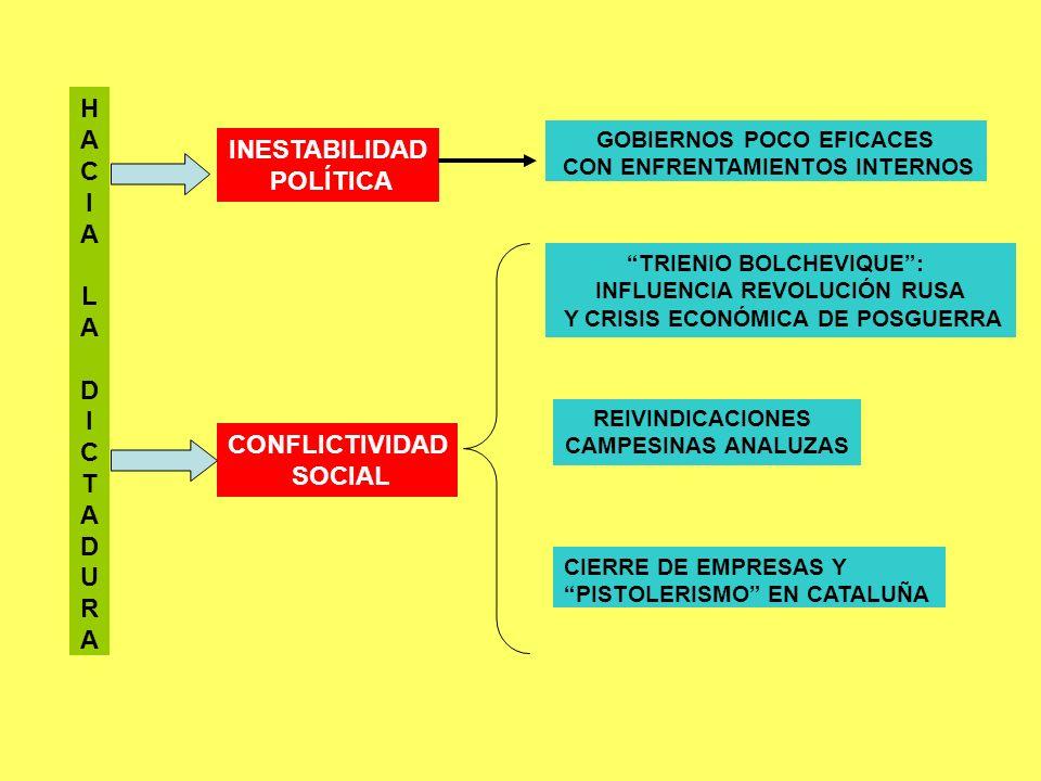 H INESTABILIDAD POLÍTICA CONFLICTIVIDAD SOCIAL