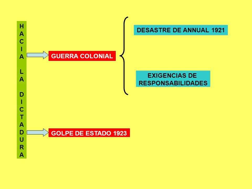 H A. C. I. L. D. T. U. R. DESASTRE DE ANNUAL 1921. GUERRA COLONIAL. EXIGENCIAS DE. RESPONSABILIDADES.