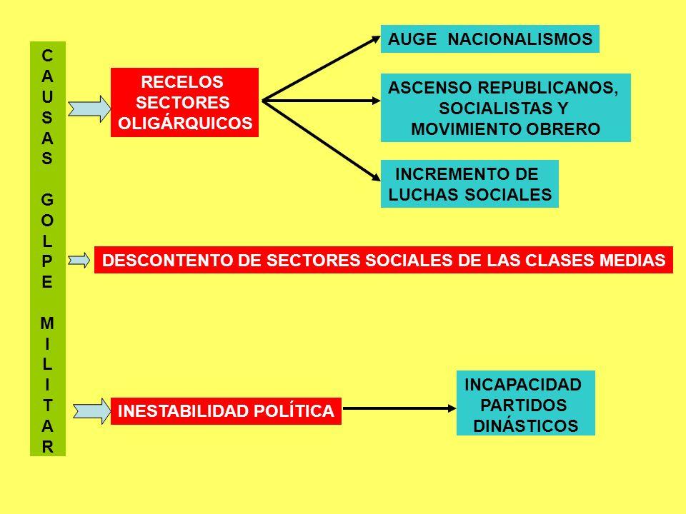 DESCONTENTO DE SECTORES SOCIALES DE LAS CLASES MEDIAS