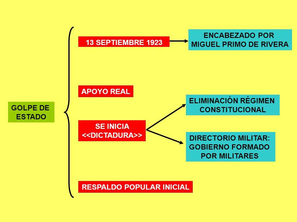 <<DICTADURA>> RESPALDO POPULAR INICIAL