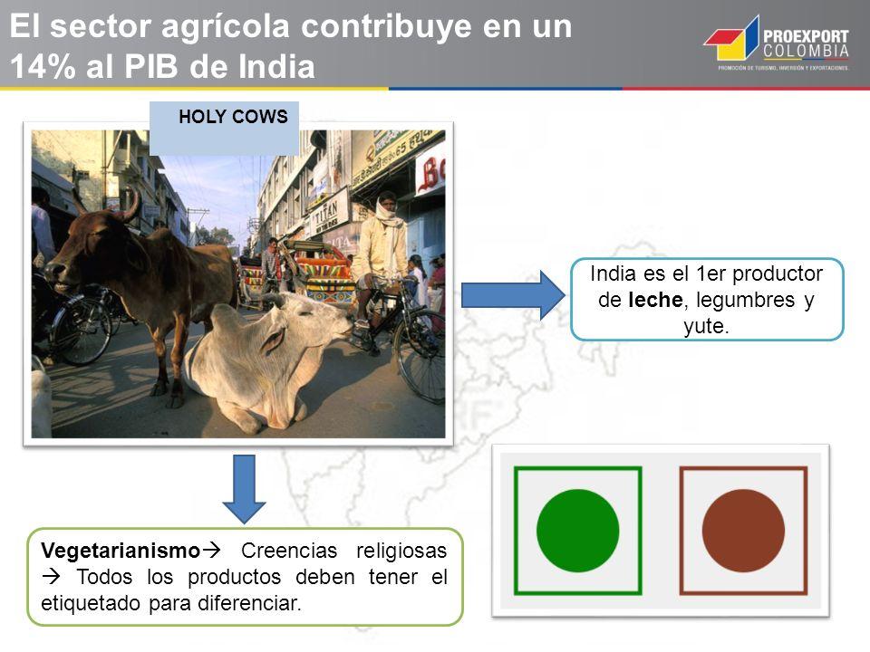 India es el 1er productor de leche, legumbres y yute.