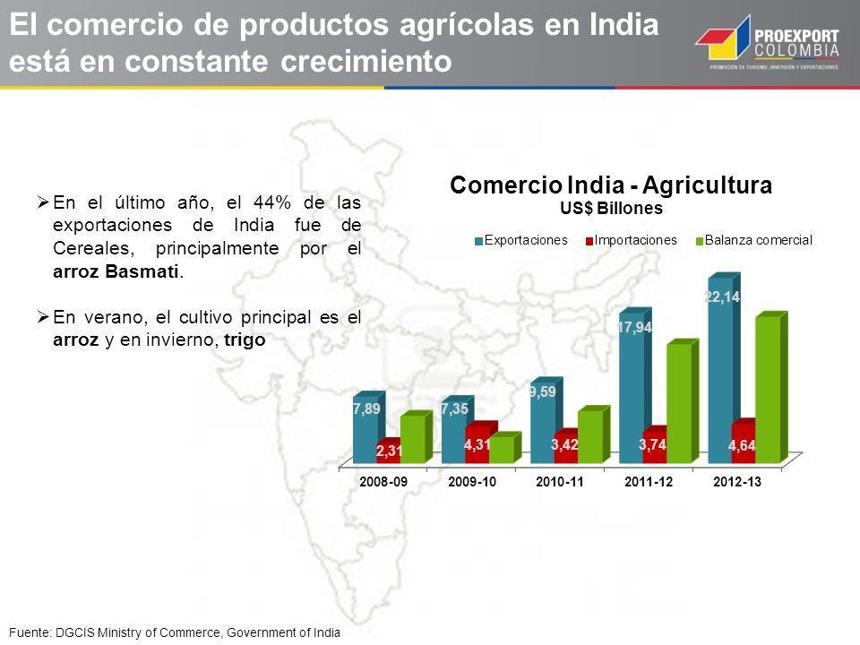 El comercio de productos agrícolas en India está en constante crecimiento