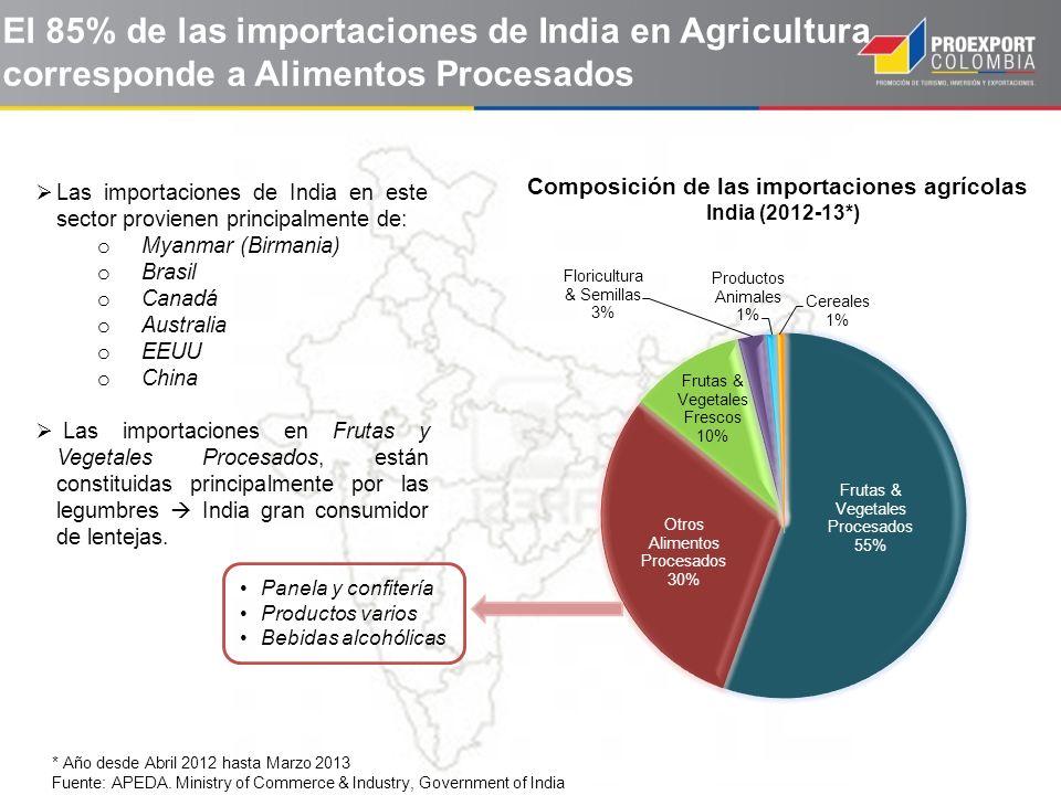 Composición de las importaciones agrícolas India (2012-13*)