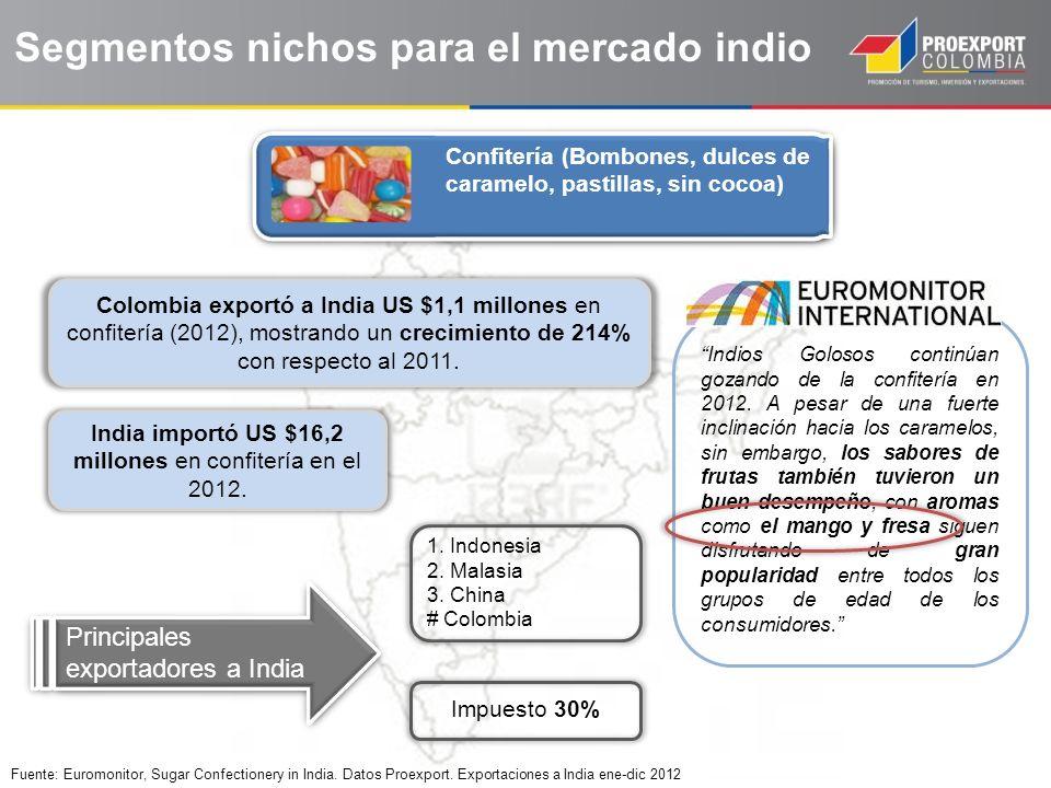 India importó US $16,2 millones en confitería en el 2012.
