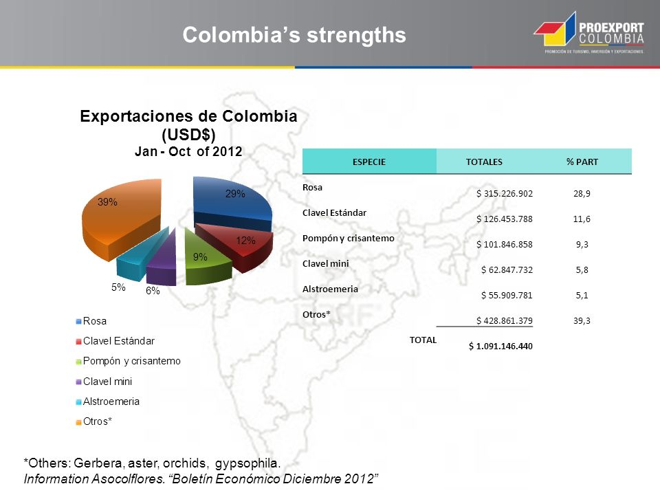 Colombia's strengths *Others: Gerbera, aster, orchids, gypsophila.