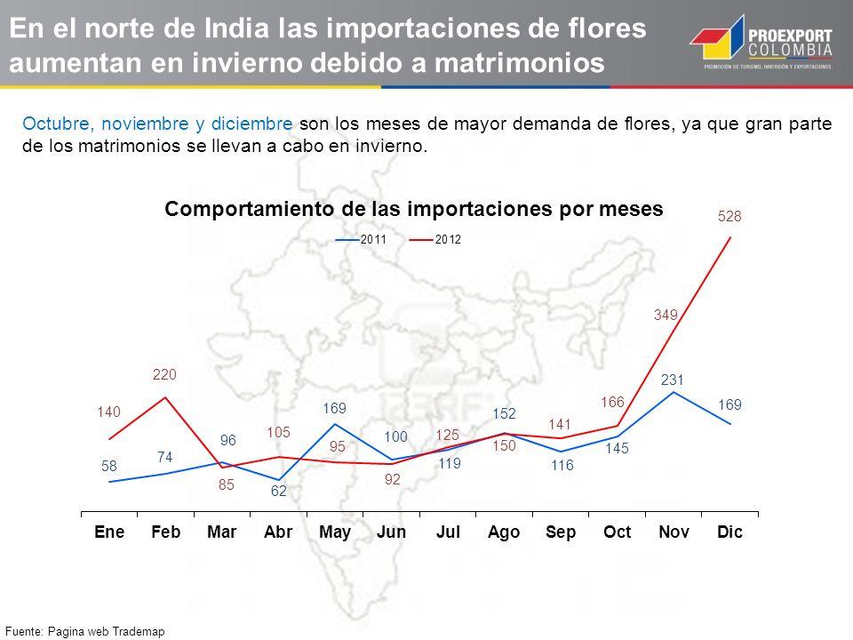 En el norte de India las importaciones de flores aumentan en invierno debido a matrimonios
