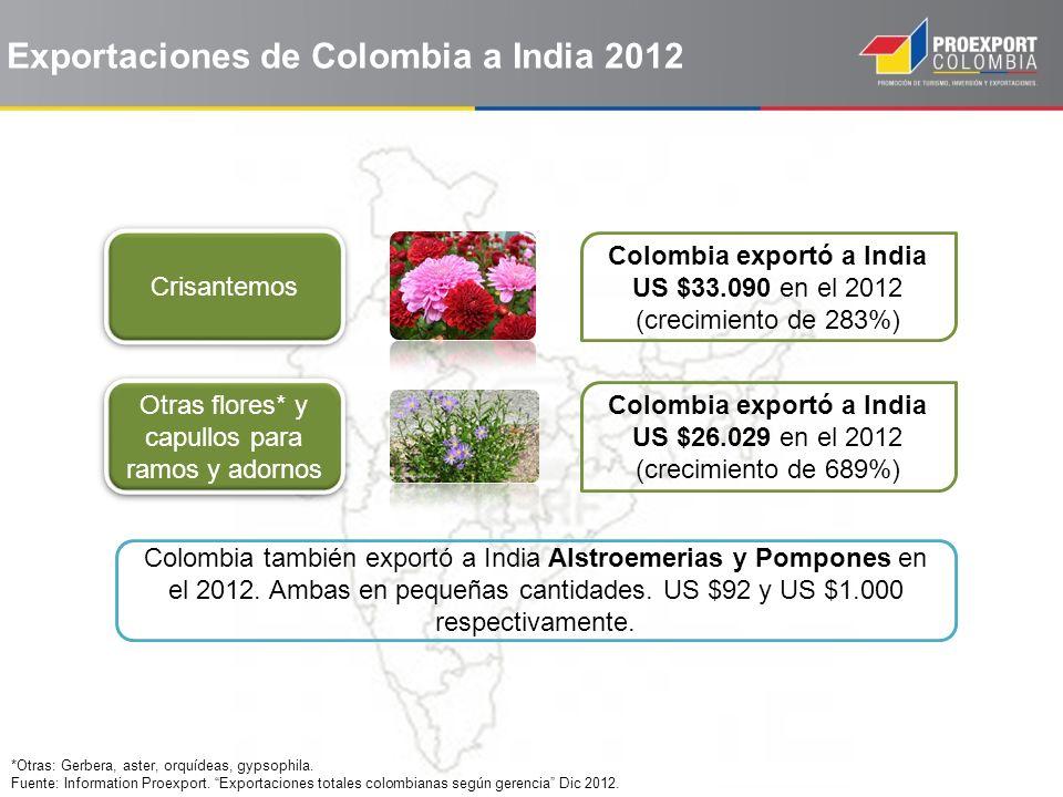 Exportaciones de Colombia a India 2012
