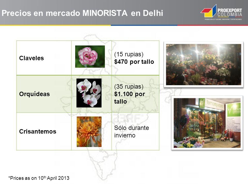 Precios en mercado MINORISTA en Delhi