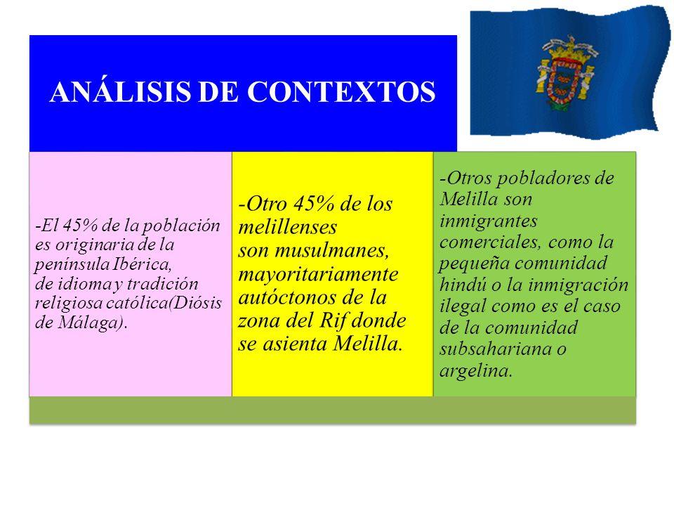 ANÁLISIS DE CONTEXTOS -El 45% de la población es originaria de la península Ibérica, de idioma y tradición religiosa católica(Diósis de Málaga).