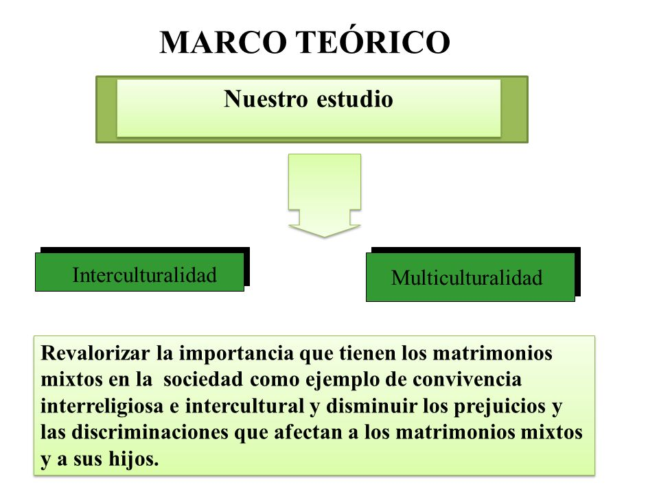 MARCO TEÓRICO Nuestro estudio Interculturalidad Multiculturalidad