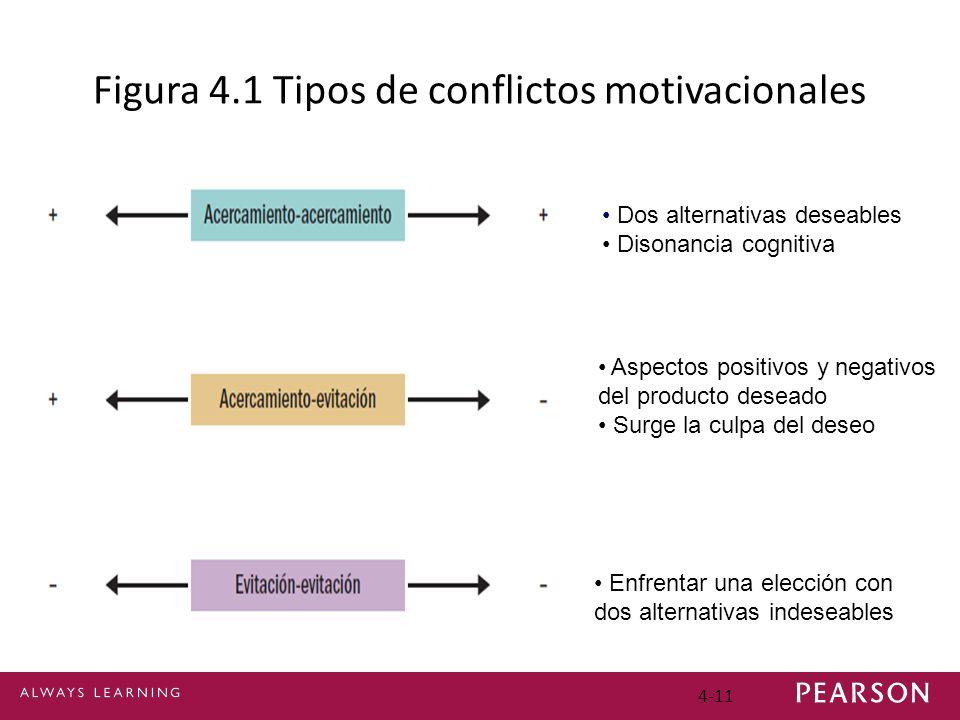 Figura 4.1 Tipos de conflictos motivacionales