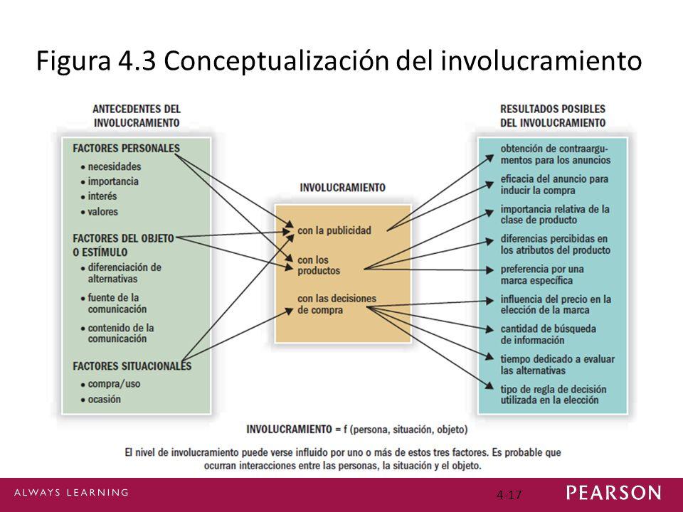 Figura 4.3 Conceptualización del involucramiento