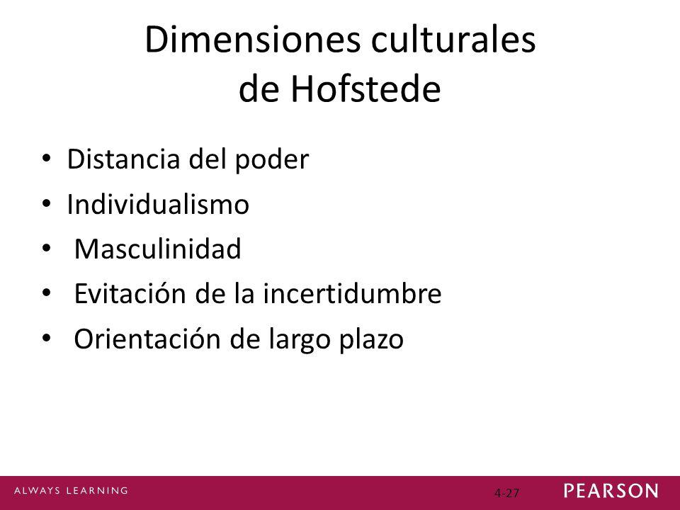 Dimensiones culturales de Hofstede
