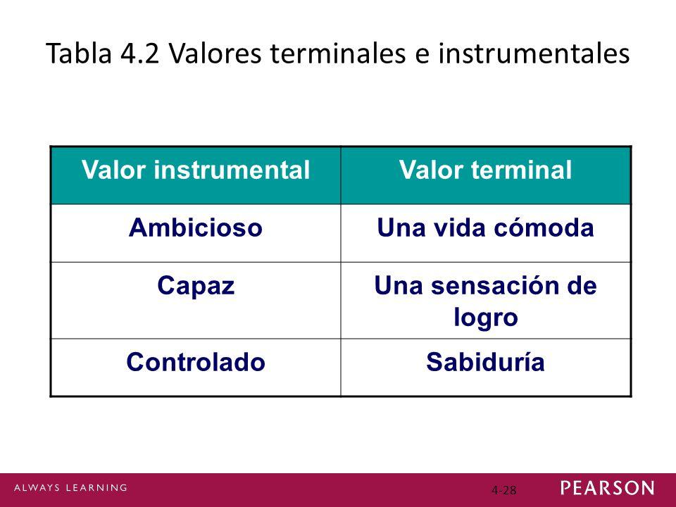 Tabla 4.2 Valores terminales e instrumentales