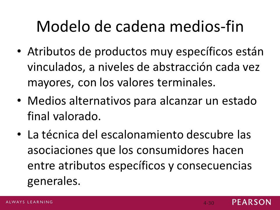 Modelo de cadena medios-fin