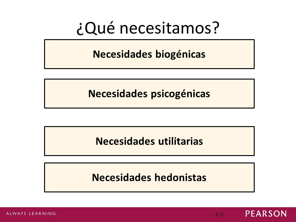 ¿Qué necesitamos Necesidades biogénicas Necesidades psicogénicas