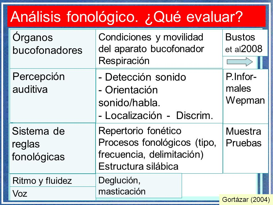 Análisis fonológico. ¿Qué evaluar