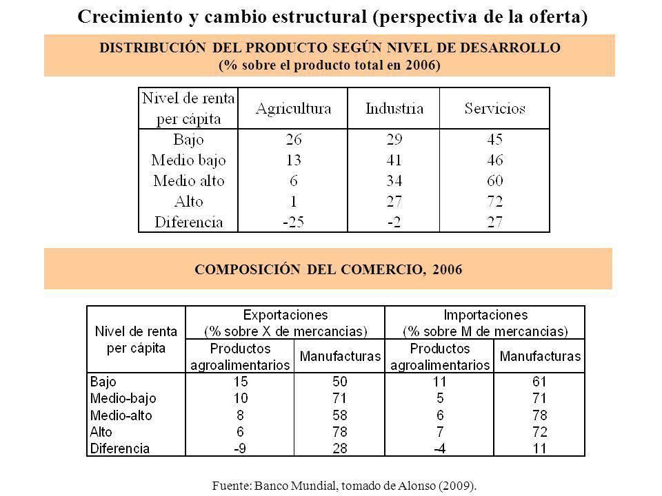 COMPOSICIÓN DEL COMERCIO, 2006