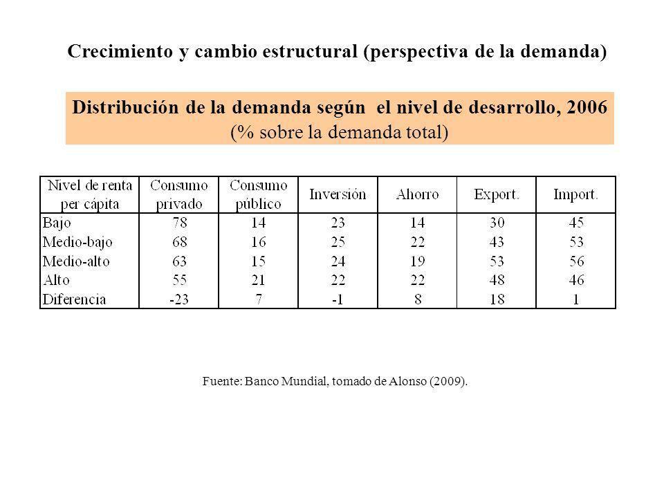 Crecimiento y cambio estructural (perspectiva de la demanda)