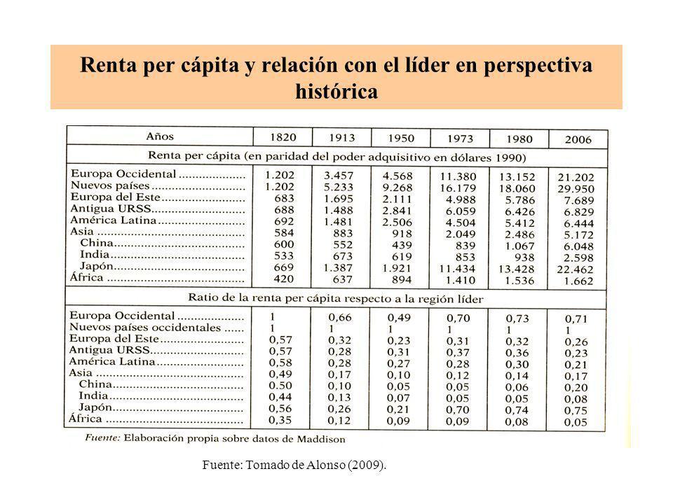 Renta per cápita y relación con el líder en perspectiva histórica