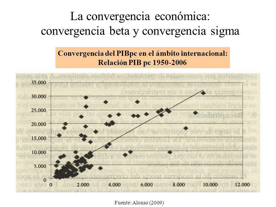 La convergencia económica: convergencia beta y convergencia sigma