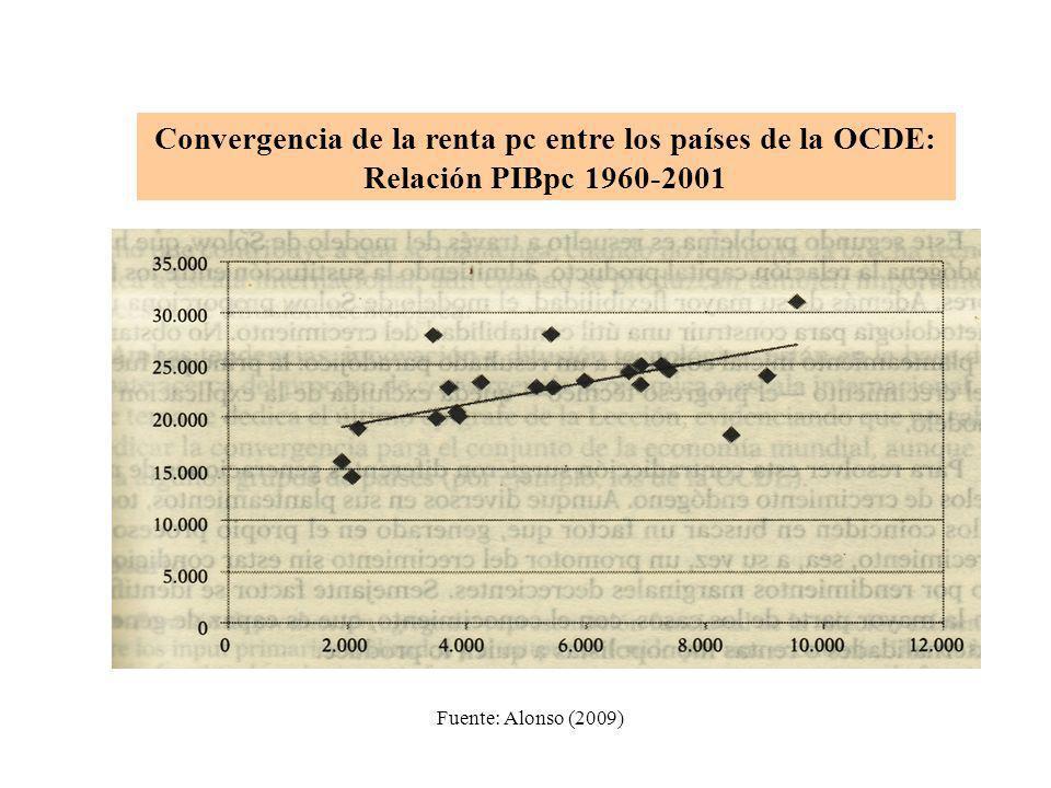 Convergencia de la renta pc entre los países de la OCDE: