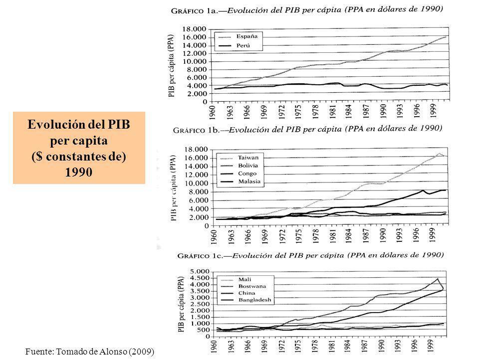 Evolución del PIB per capita ($ constantes de) 1990