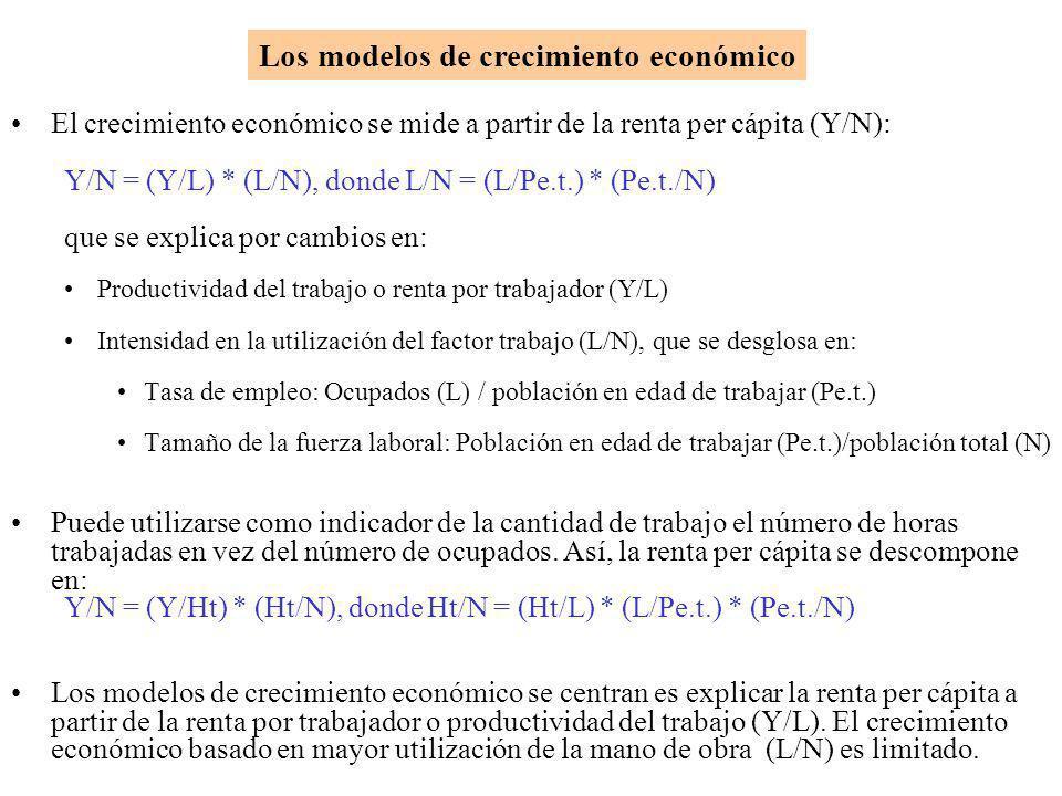 Los modelos de crecimiento económico