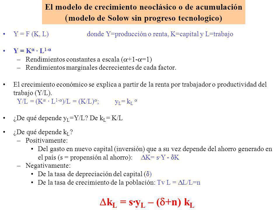 El modelo de crecimiento neoclásico o de acumulación
