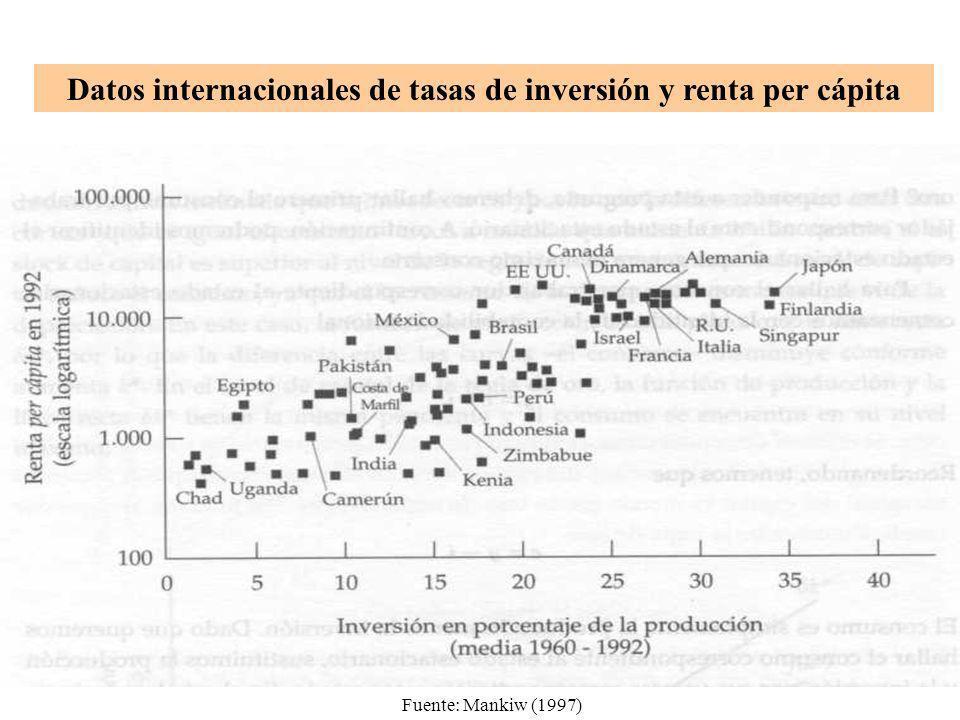 Datos internacionales de tasas de inversión y renta per cápita