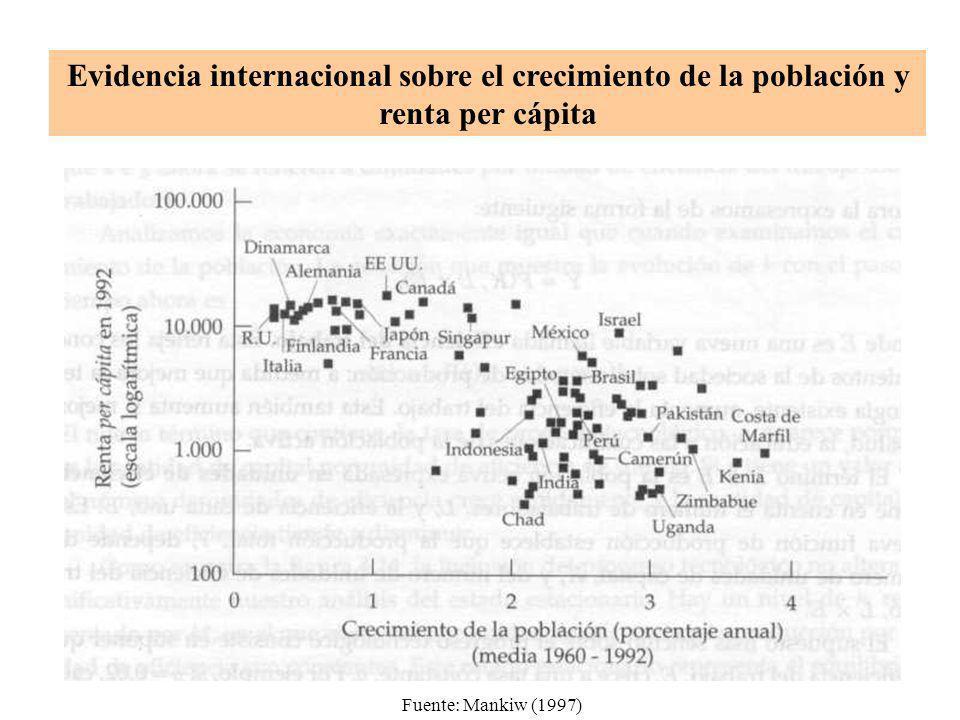 Evidencia internacional sobre el crecimiento de la población y renta per cápita