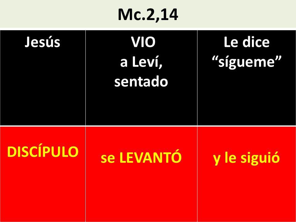 Mc.2,14 Jesús VIO a Leví, sentado Le dice sígueme DISCÍPULO