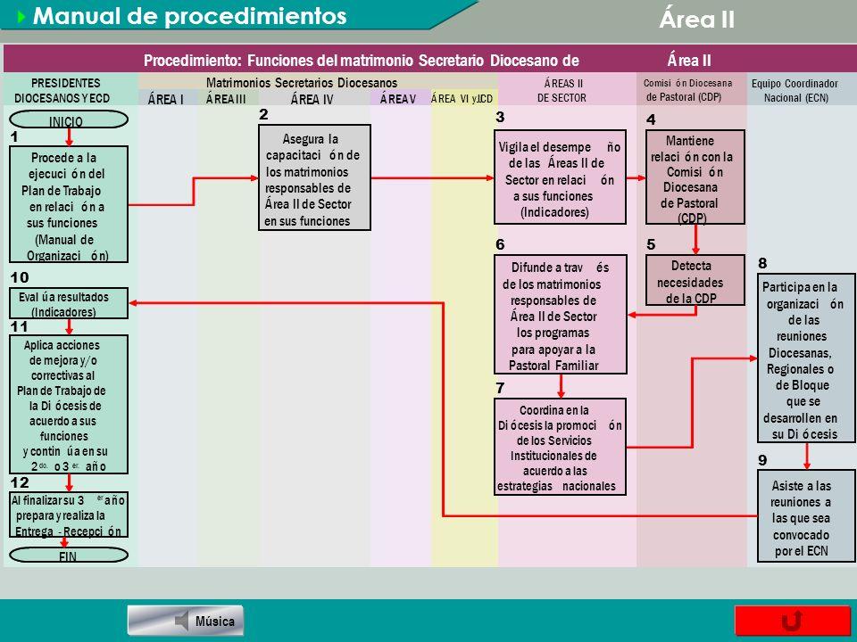 Manual de procedimientos Área II