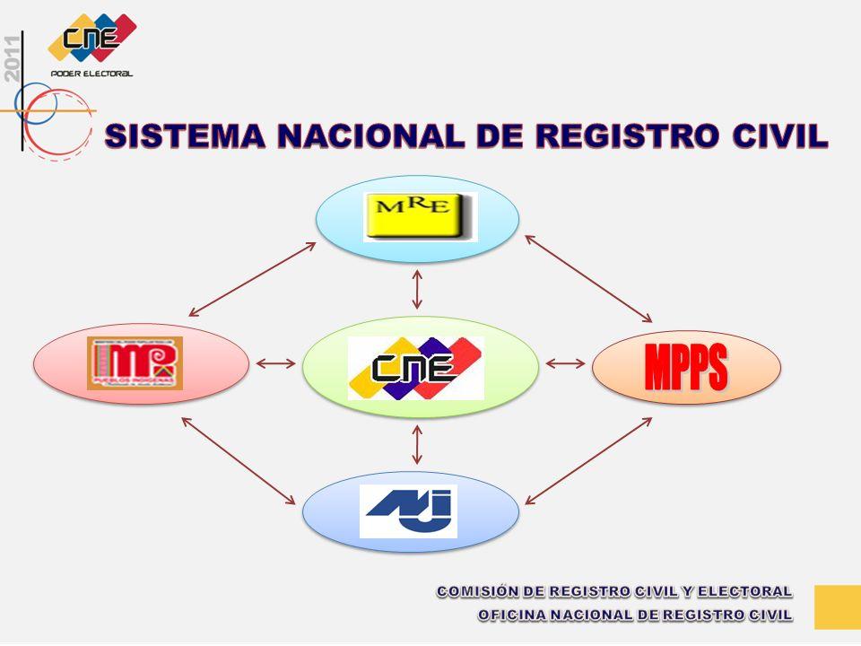 MPPS SISTEMA NACIONAL DE REGISTRO CIVIL