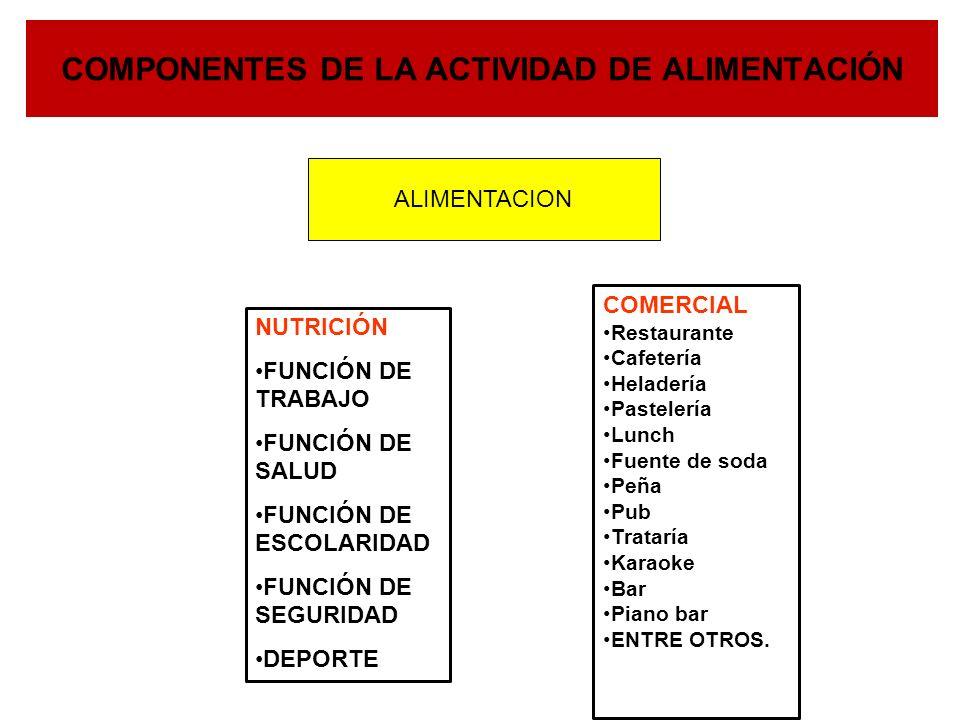 COMPONENTES DE LA ACTIVIDAD DE ALIMENTACIÓN