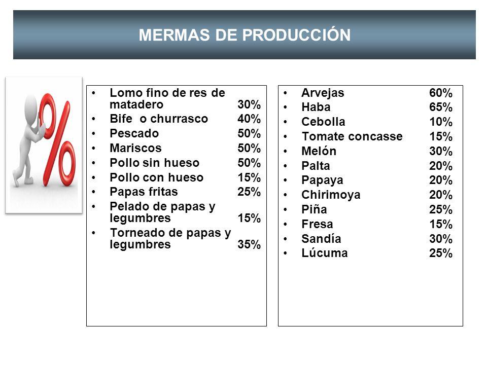 MERMAS DE PRODUCCIÓN Lomo fino de res de matadero 30%