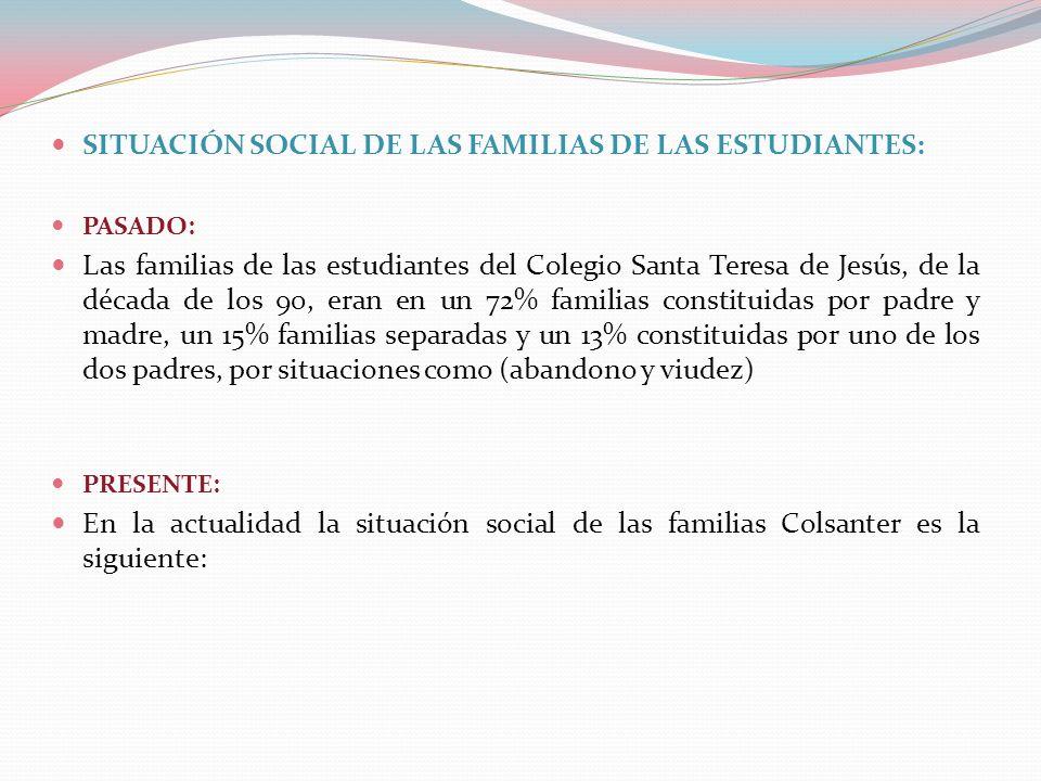 SITUACIÓN SOCIAL DE LAS FAMILIAS DE LAS ESTUDIANTES: