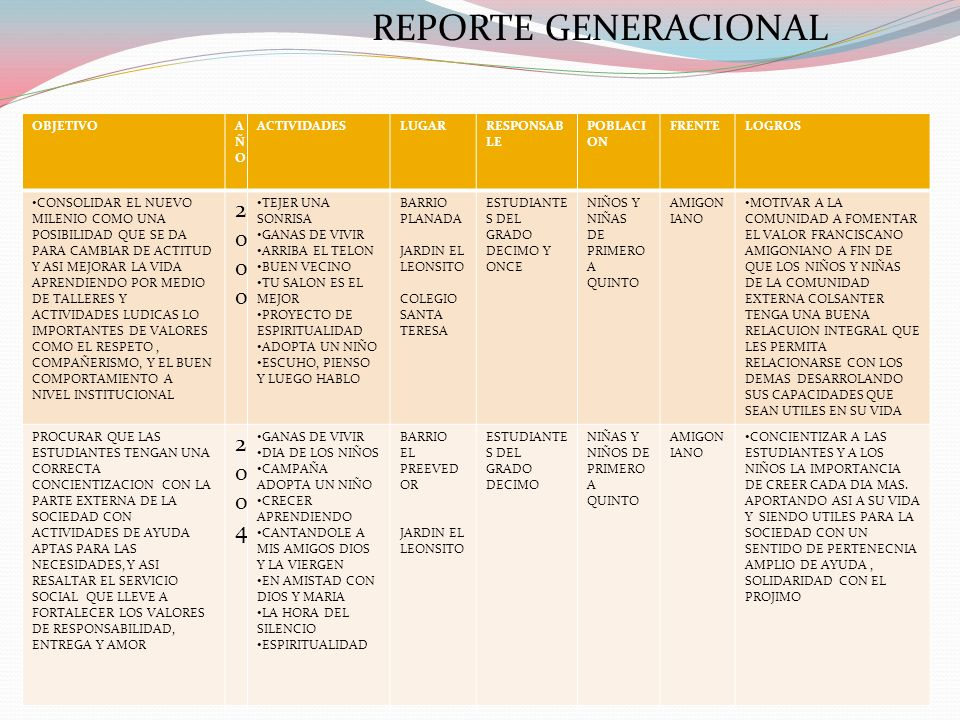 REPORTE GENERACIONAL 2000 2004 OBJETIVO AÑO ACTIVIDADES LUGAR