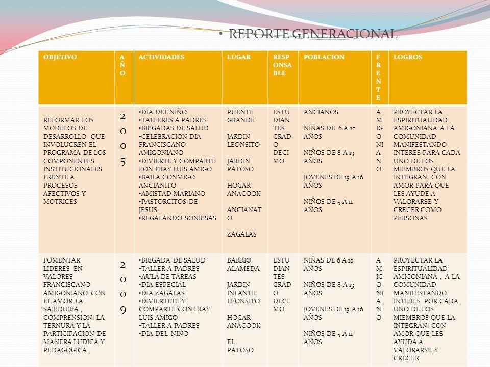 REPORTE GENERACIONAL 2005 2009 OBJETIVO AÑO ACTIVIDADES LUGAR