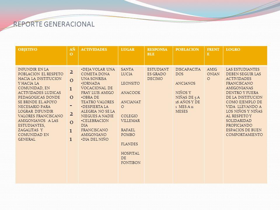 REPORTE GENERACIONAL 2010-201 1 OBJETIVO AÑO ACTIVIDADES LUGAR