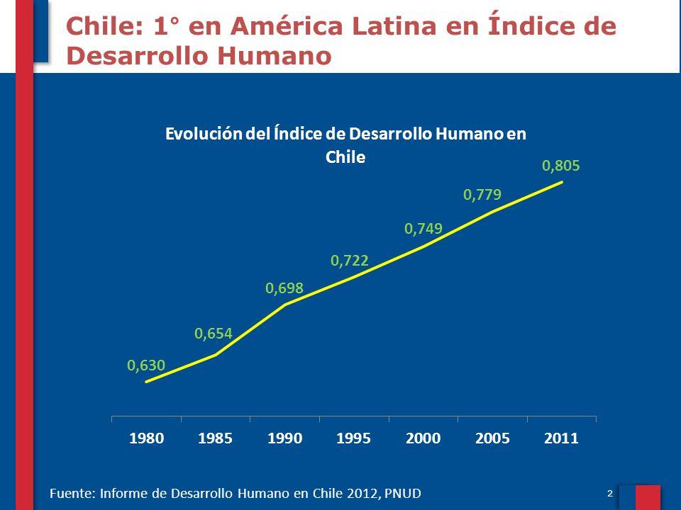 Chile: 1° en América Latina en Índice de Desarrollo Humano