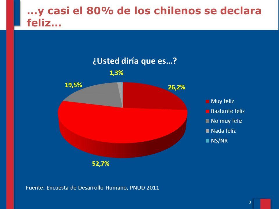 …y casi el 80% de los chilenos se declara feliz…